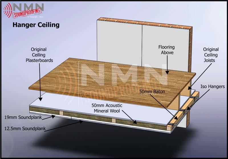 Hangers System Nmn Soundproofing