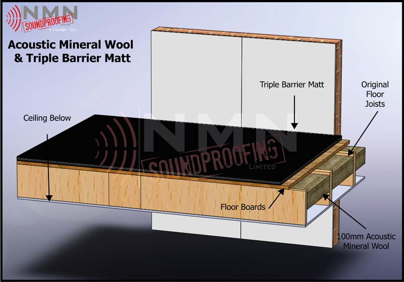 Impactlay And Acoustic Mineral Wool NMN Soundproofing - Soundproof floor boards