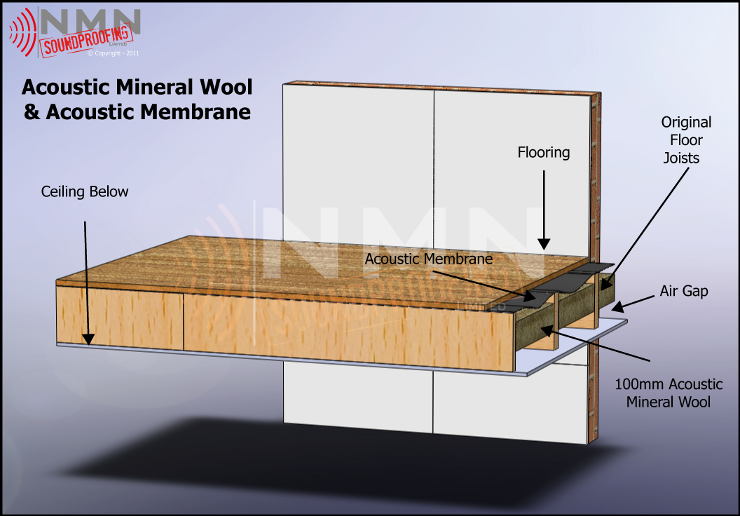 Acoustic Mineral Wool And Membrane Nmn Soundproofing