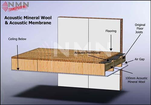 Membrane & Wool Floor View