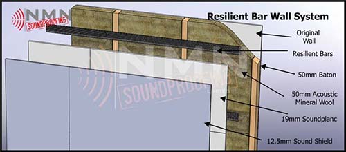 Resilient Bar Wall