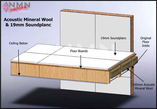 Soundplanc & Wool Floor