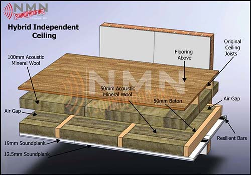 Hybrid-Independent-Ceiling
