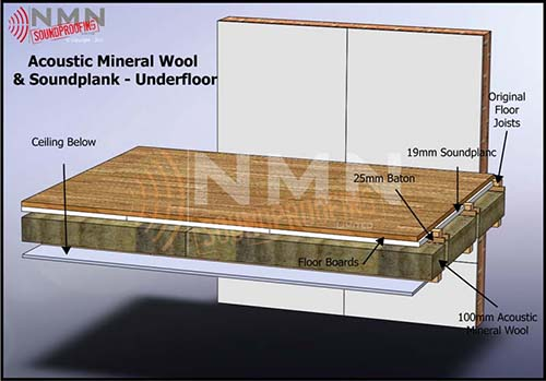Soundplanc & Wool Underfloor Floor