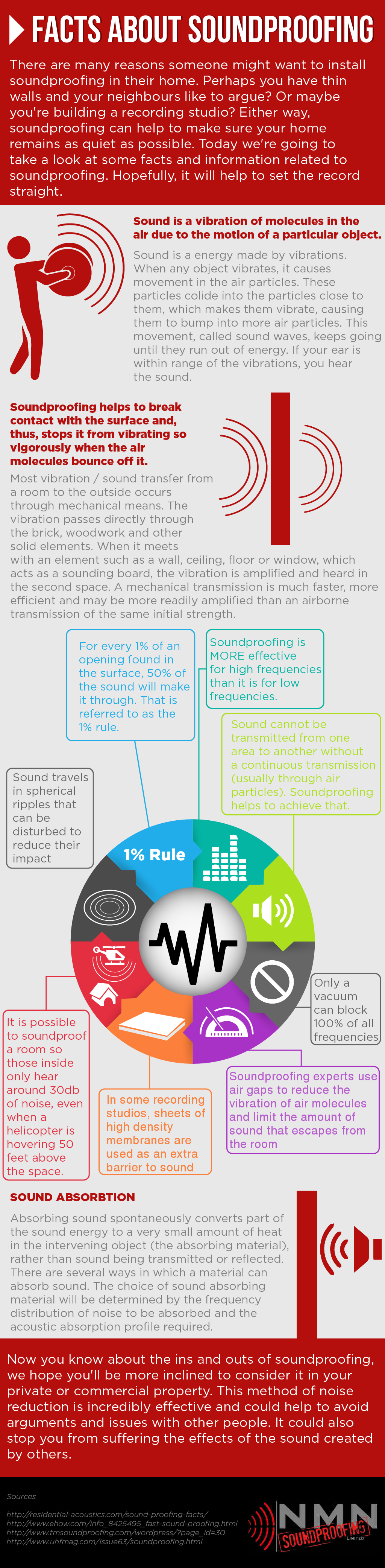 Soundproofing Facts