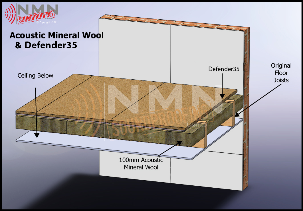 Acoustic Mineral Wool & Structure Decking