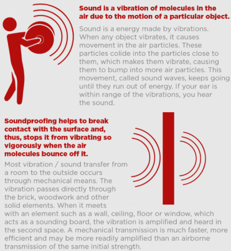 Soundproofing infographic